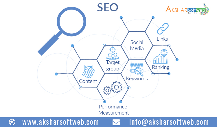 SEO Strategies | Web Marketing Consulting