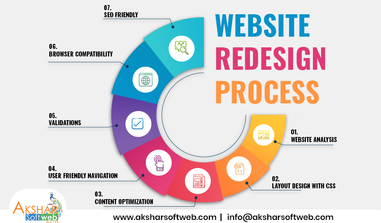 Our Website Redesign Process