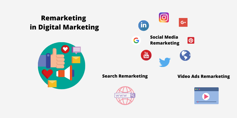 What Is The Purpose Of Remarketing In Digital Marketing